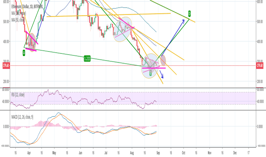 ETHUSD: ETH in a consolidation zone, are we going to 500 next?
