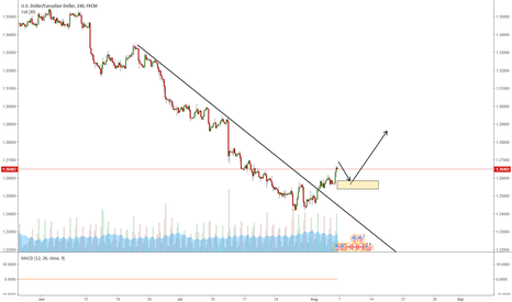 USDCAD: USDCAD POTENTIAL WAVE UP