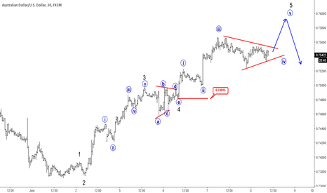 AUDUSD: Elliott Wave Analysis: AUDUSD Looking Higher Into Wave Five