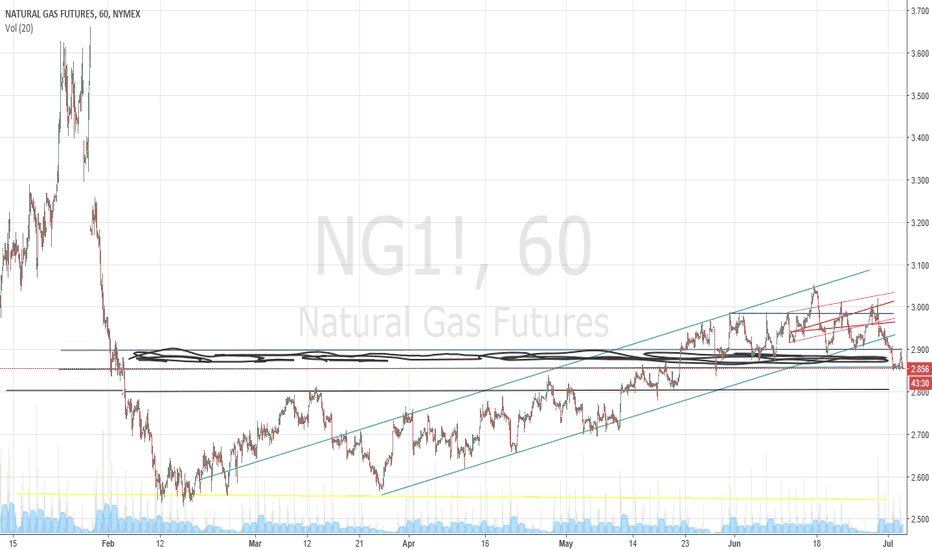 NG1!: 7/3 natural gas update