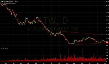 ATW: ATW still there's a room to go down