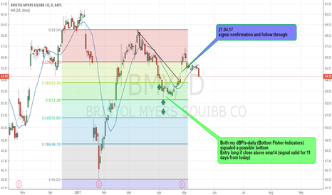 BMY: BMY - PRICE ACTION AFTER BOTTOM CONFIRMATION