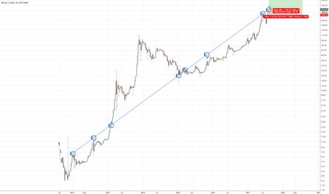 BTCUSD: New rise of Bitcoin (BTC)