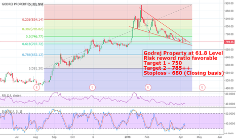 GODREJPROP: Godrej Property - Risk Reword favorable to Long