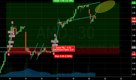 AMD: AMD Short / $3 Barrier