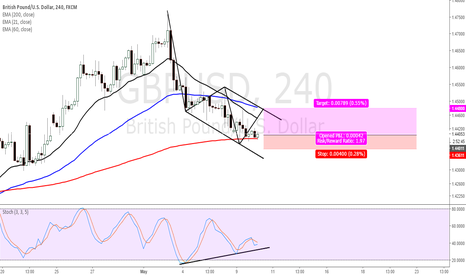GBPUSD: Buy GBPUSD, by Bull Divergence