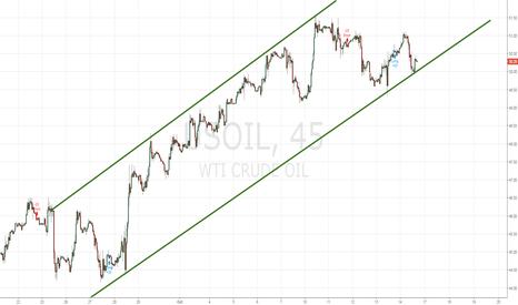USOIL: Crude oil is definitely is not done