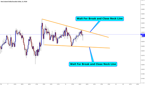NZDCAD: NZDCAD / M15 / Descending Wedge