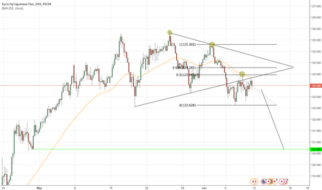 EURJPY: EUR/JPY possible short play