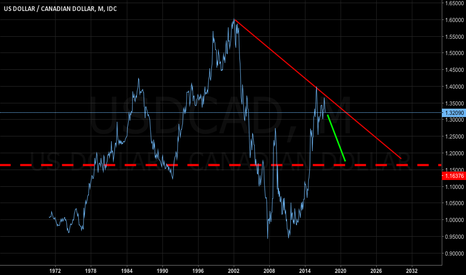 USDCAD: USDCAD Monthly