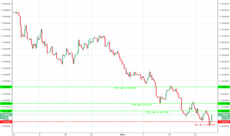 EURCAD: Is Euro pair flying this morning?
