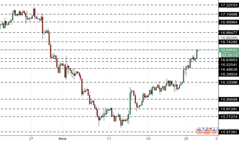 XAGUSD: XAG/USD: silver diperdagangkan di wilayah positif