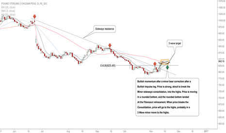 GBPCLP: GBPCLP: Buy Set Up #Forex