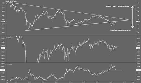HYG/TLT: HYG TLT Breakdown being back tested