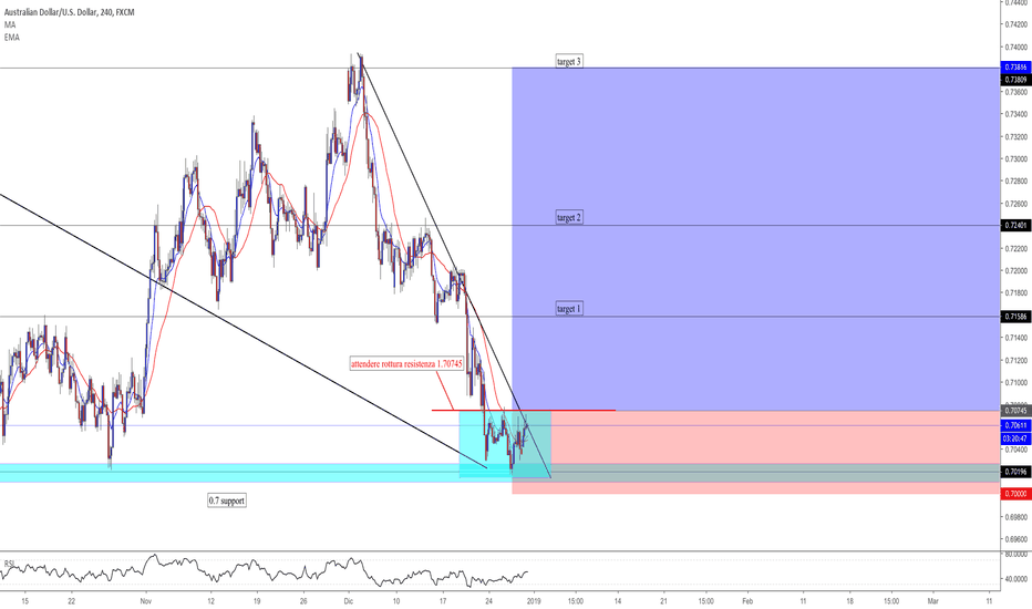 AUDUSD: audusd idea long