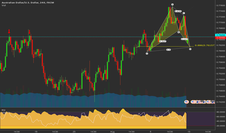 AUDUSD: AUDUSD Swing TC Trade with BAT Formation