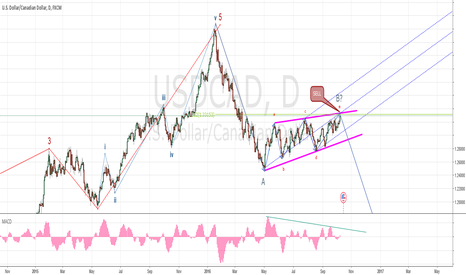 USDCAD: Good position for sell at USDCAD