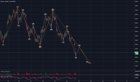 BTCUSD: TARGET $ 7900. AFTER WE MAY SEE SOME UPPER MOVEMENT.