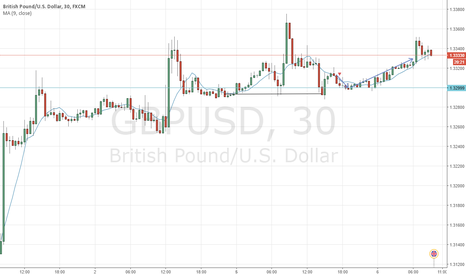 GBPUSD: IT appears my trading plan YESTERDAY CAME REALITY