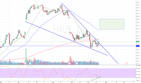 HRB: Falling wedge breakout at support