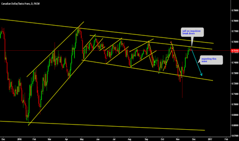 CADCHF: CADCHF This pair is moving amazingly