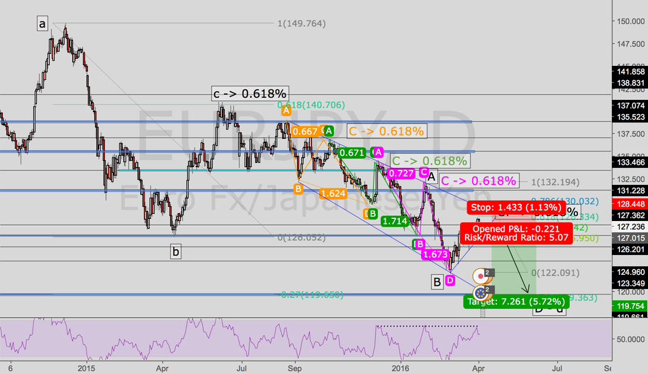 EURJPY Short - A very good opportunity in the next few days