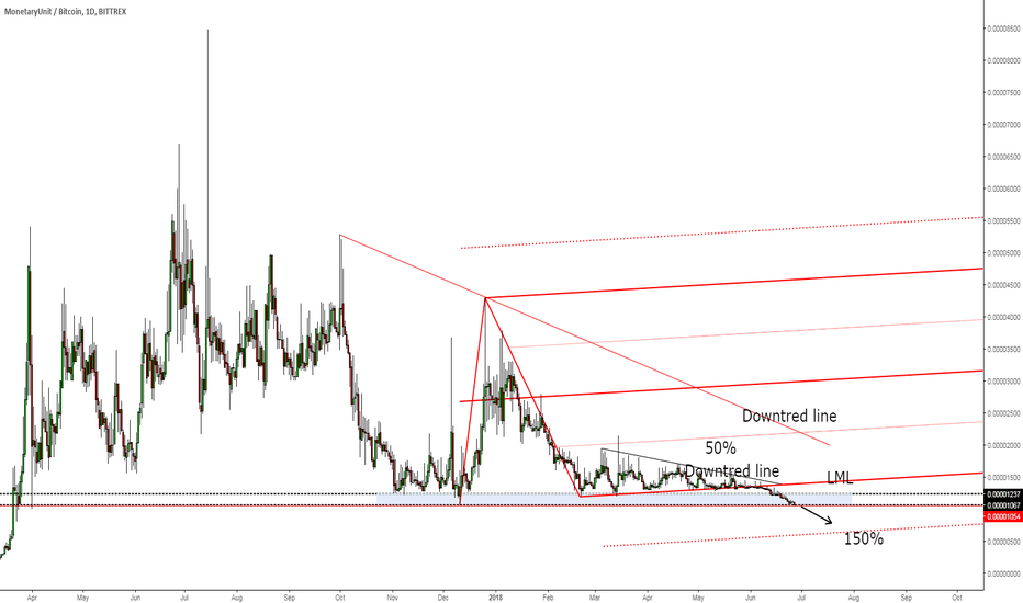 MUEBTC: MUE/BTC drops as expected