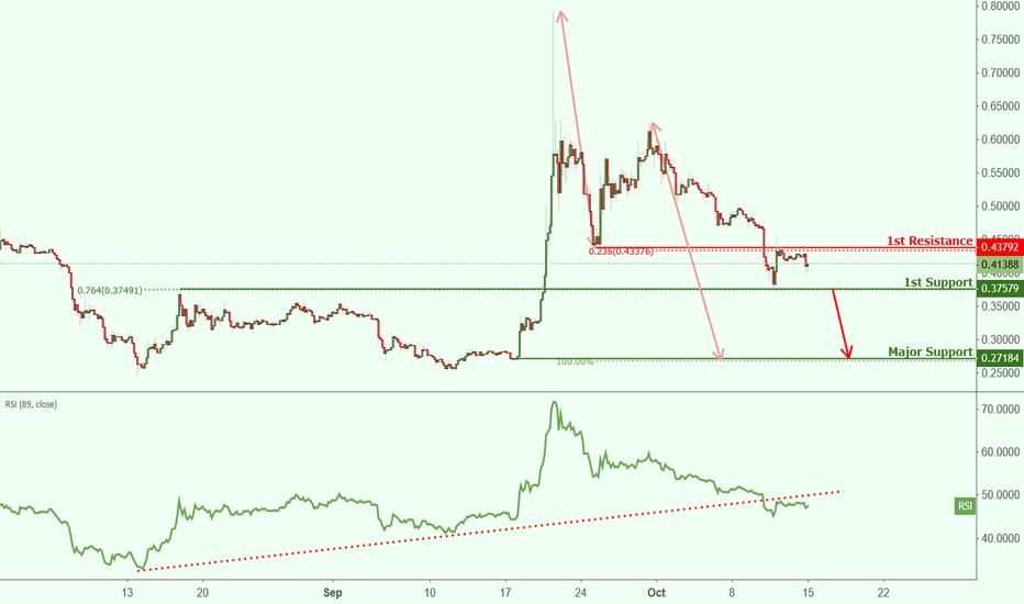 XRPUSD: XRPUSD approaching resistance, potential breakout!