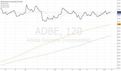 ADBE: Adobe Systems Incorporated (ADBE)
