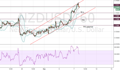 NZDUSD: NZDUSD Post Canadian Report