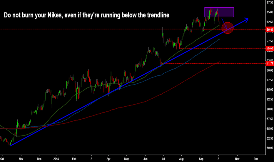 Nke Stock Price And Chart Tradingview