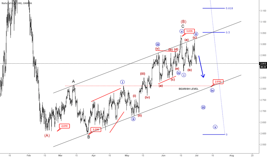 NATGASUSD: Elliott Wave Analysis: Natural Gas Found Resistance