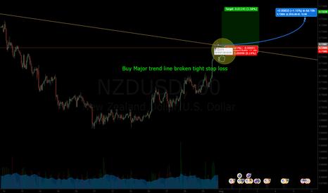 NZDUSD: BUY now Major trend broken on smaller time FRame