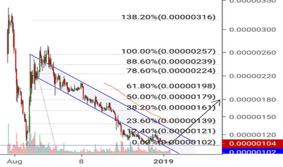 VETBTC: Vechain, double bottom might be in!