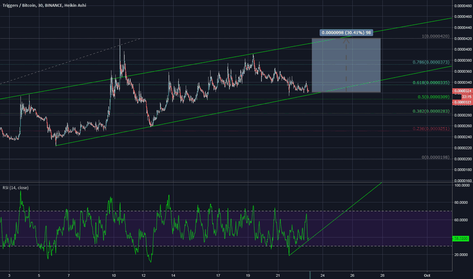 TRIGBTC: $TRIG in the support.