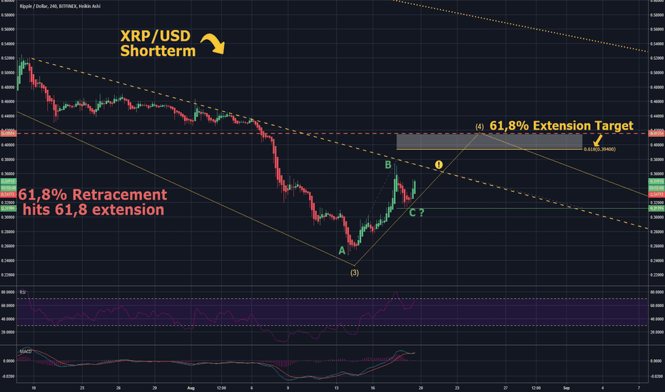 XRPUSD: BACK TO ROOTS! STACK YOUR KERIOSINE! Long&Shortterm-Perspective!