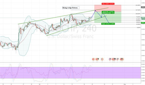 USDCHF: USDCHF Raising Wedge, short oppourtunity