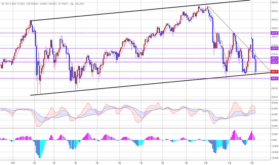 ES1!: S&P 기술적 반등 지점 도달