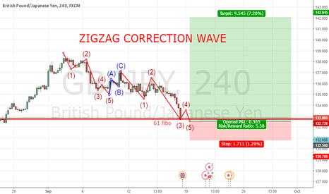 GBPJPY: GBP JPY Zigzag Correction