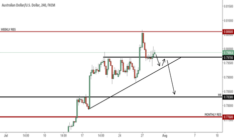 AUDUSD: Reactions of trends and resistance levels