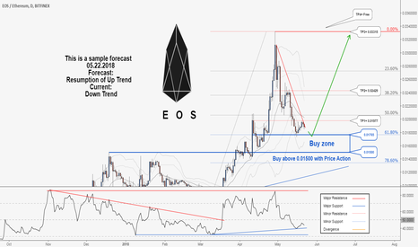 EOSETH: Eos would probably resume its uptrend again