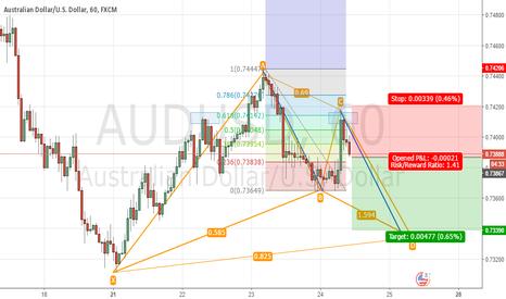 AUDUSD: Audusd Short h1