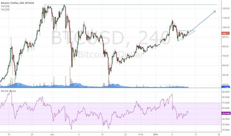 BTCUSD: Continuation ascending triangle pattern