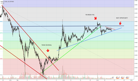 XRPUSD: Ripple gearing up for round two at breaking that 78.6% fib zone