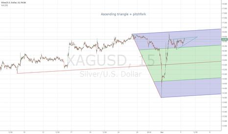 XAGUSD: Ascending triangle plus pitchfork