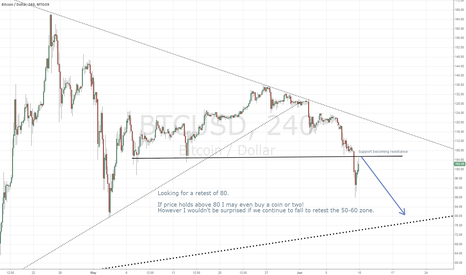 BTCUSD: Bitcoin sell-offs continue