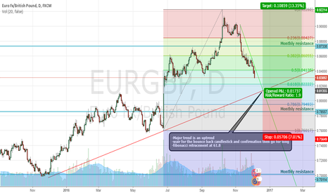 EURGBP: EURGBP aim long
