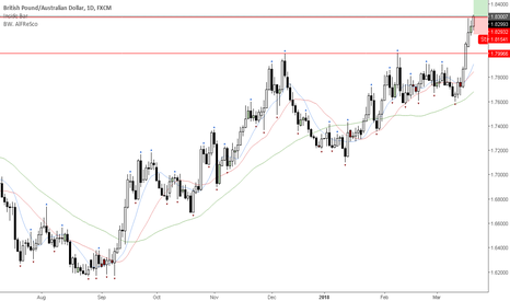 GBPAUD: Weekly level breakout