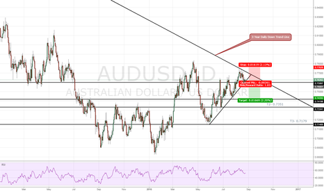 AUDUSD: AUDUSD - Trading with the trend