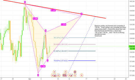GBPJPY: Gbpjpy Bearish gartley are formed ,, sell opprotunity